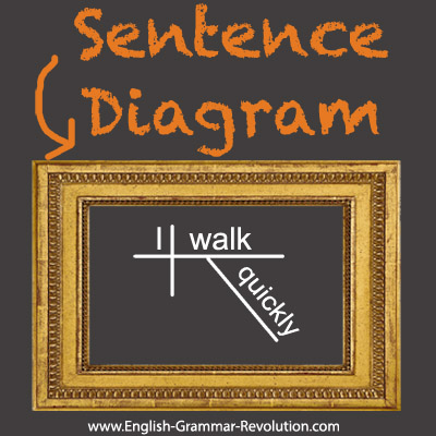 Learn how to diagram sentences.