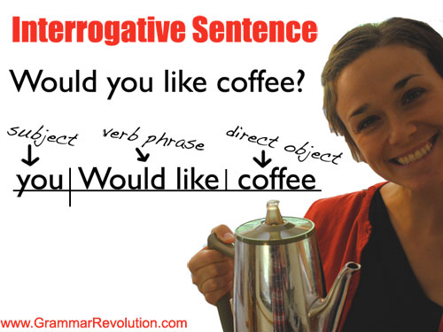 Interrogative / Question Sentence Diagram www.GrammarRevolution.com/sentence-types.html