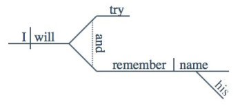 Try And Sentence Diagram 1