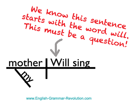 Sentence Diagram Question