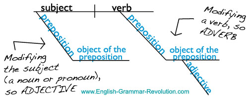 Prepositional phrase sentence diagram
