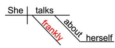 Sentence Diagram Of FRANKLY  - A Regular Adverb