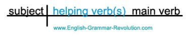 Basic Diagram Helping Verb