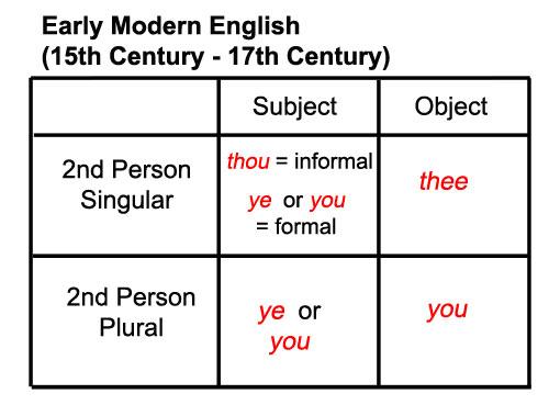 Early Modern English Pronouns
