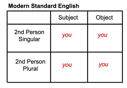 Modern Standard English Pronouns