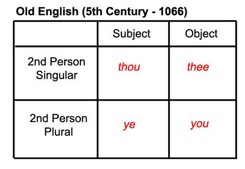 Old English Pronouns