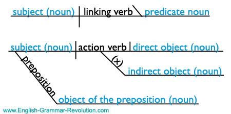 noun pronoun sentence diagram