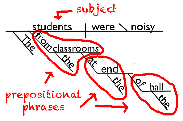 Sentence diagram with three prepositional phrases