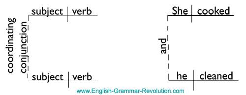 Compound Sentence Sentence Diagram