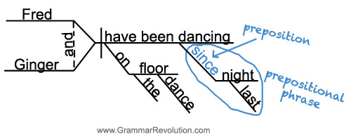 Sentence diagram of SINCE as a preposition