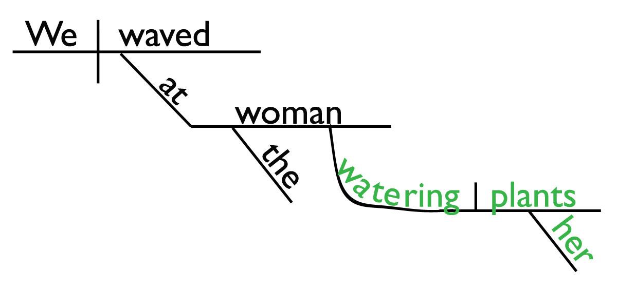 Sentence Diagram Participial Phrase