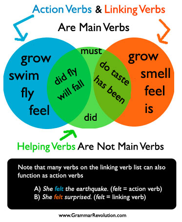 Action Verb, Linking Verb, & Helping Verb Graphic www.GrammarRevolution.com/what-is-a-verb.html