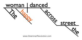 Sentence diagram of an adjective