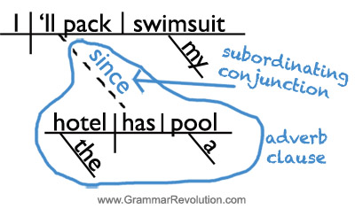 Sentence diagram of SINCE as a subordinating cojunction