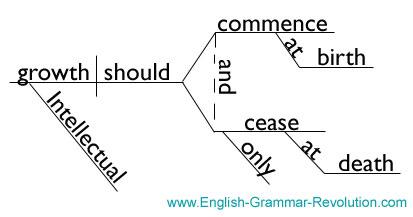 Albert einstein quotations diagrammed albert einstein quote diagrammed ccuart Image collections