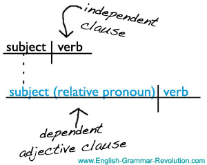 sentence diagram adjective clause