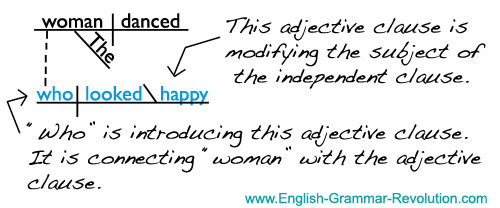 Worksheets Adjective Examples In Sentences diagramming clauses independent dependent sentence diagram adjective clause