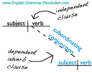 sentence diagram adverb clause