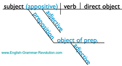 The appositive learn about it see how to diagram it appositive phrase sentence diagram with appositive and prepositional phrase ccuart Gallery