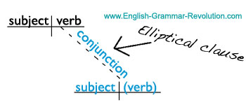 sentence diagram elliptical clause