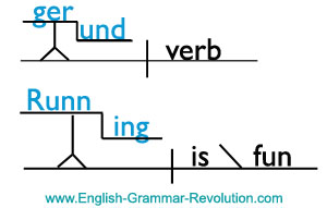 Sentence Diagram Gerund