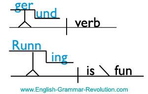 Gerund Sentence Diagram