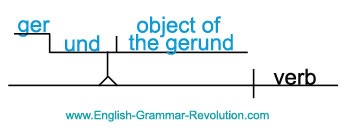 Diagramming verbals directions diagram the following sentences place the gerund on a line that is drawn like a step the ing part of the gerund goes on the bottom part of the ccuart Gallery