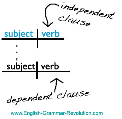 sentence diagram independent clause