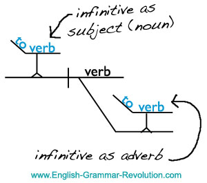 Diagramming verbals 112 diagramming infinitives ccuart Gallery