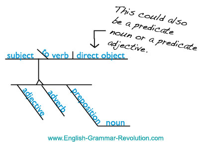 Diagramming phrases made easy sentence diagram ccuart Choice Image