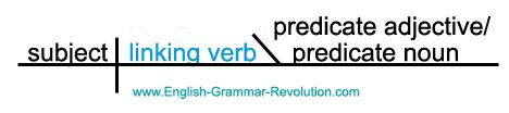 sentence diagram linking verbs