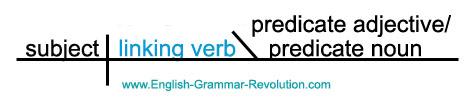 diagramming verb types part 2 rh english grammar revolution com diagramming linking verbs worksheet diagramming linking verbs worksheet