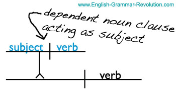 The english grammar exercise page heres a basic sentence diagram of a dependent noun clause learn more about diagramming sentences ccuart