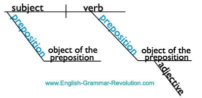 Sentence Diagram of a Preposition www.GrammarRevolution.com/list-of-prepositions.html
