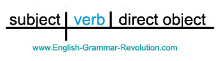 Sentence Diagram of a Transitive Active Verb www.GrammarRevolution.com/list-of-verbs.html
