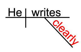 Sentence Diagram Of CLEARLY  - A Regular Adverb