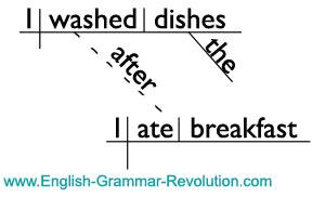 complex sentence diagram