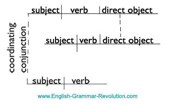 compound-complex sentence diagram
