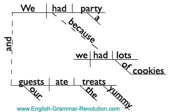Compound-Complex Sentence Diagram with Adverb Clause