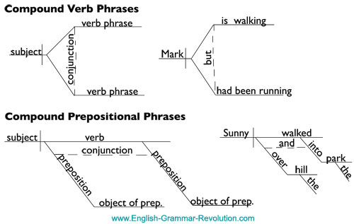 Sentence Diagram Compound Phrases