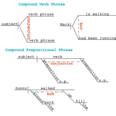 globalscholar   chapter   coordinating conjunctionscoordinating conjunction sentence diagram