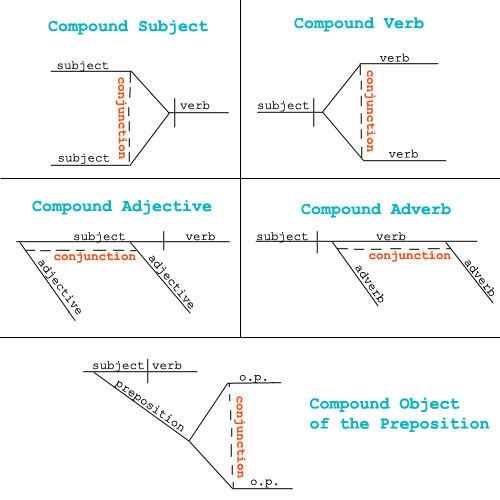 How to diagram a sentence with conjunction diagram coordinating conjunction sentence diagram coordinating conjunctions ms martin s resourse language arts ccuart Image collections