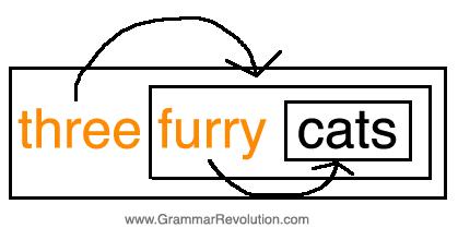 cumulative adjectives illustration
