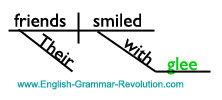Sentence Diagram of Object of the Preposition Noun www.GrammarRevolution.com/proper-nouns.html