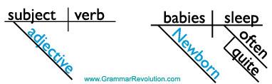 sentence diagram of adjectives
