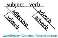Globalscholar chapter 2 modifiers adjectives adverbs declarative sentence diagram ccuart Choice Image