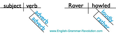 Sentence Diagramming Adverbs