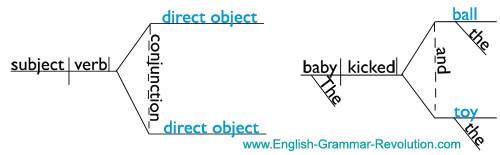 Diagramming types of verbs part 1 diagramming compound direct objects ccuart Images