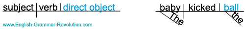 Sentence Diagram Direct Object