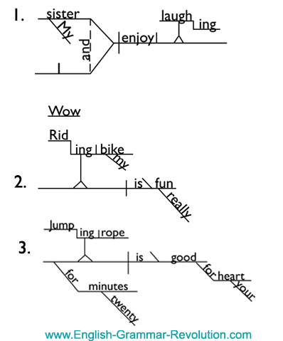 Diagramming verbals gerunds sentence diagram ccuart